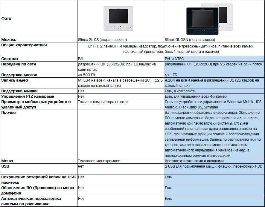сравнительная таблица Slinex GL-08N
